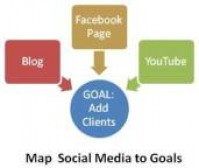 Map Social Media to Goals